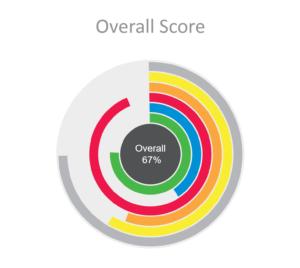 Mojo Score Picture